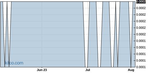FBCD 3-Month Chart