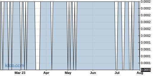 FBCD 6-Month Chart