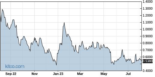 FBIO 1-Year Chart