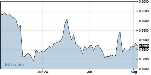 FBIO 3-Month Chart