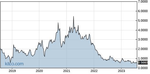FBIO 5-Year Chart