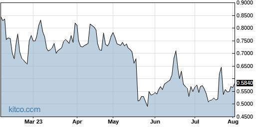 FBIO 6-Month Chart