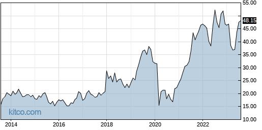 FC 10-Year Chart