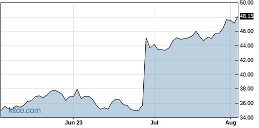 FC 3-Month Chart
