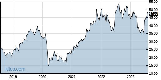 FC 5-Year Chart
