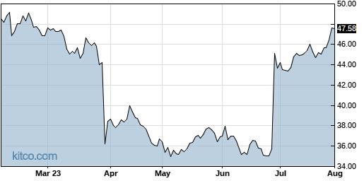 FC 6-Month Chart