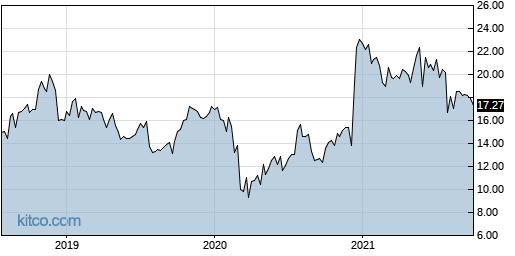 FEYE 5-Year Chart