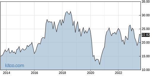 FFBC 10-Year Chart