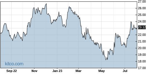 FFBC 1-Year Chart