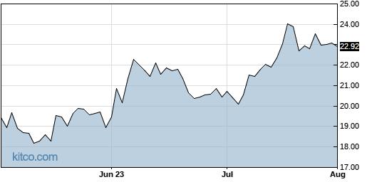 FFBC 3-Month Chart