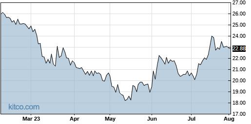 FFBC 6-Month Chart