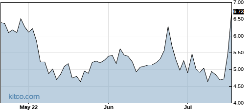 FFHL 3-Month Chart