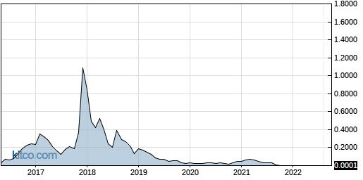 FFRMF 10-Year Chart