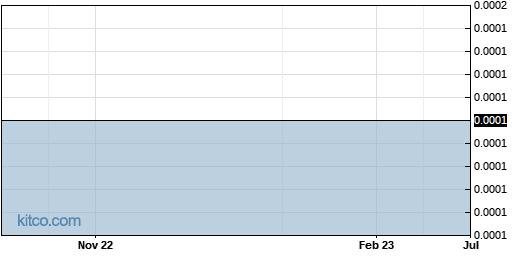 FFRMF 1-Year Chart