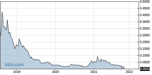 FFRMF 5-Year Chart