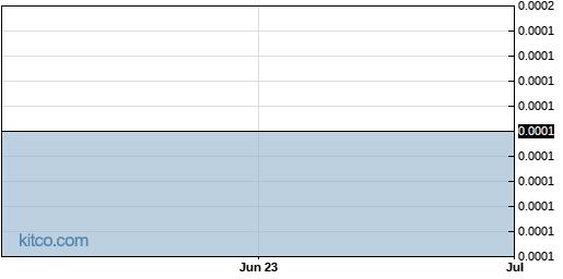 FFRMF 6-Month Chart