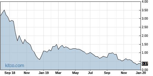 FGP 5-Year Chart