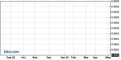 FHBC 1-Year Chart