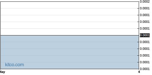 FHBC 3-Month Chart