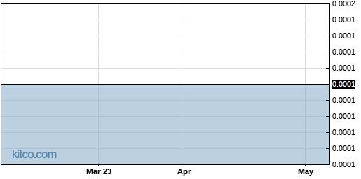 FHBC 6-Month Chart