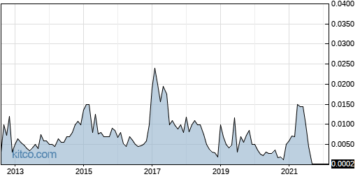 FIND 10-Year Chart