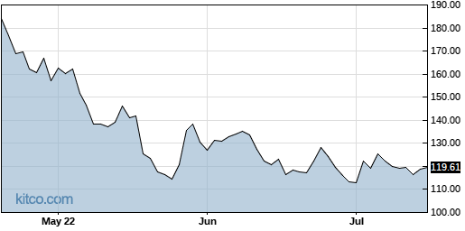 FIVE 3-Month Chart