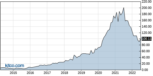 FIVN 10-Year Chart
