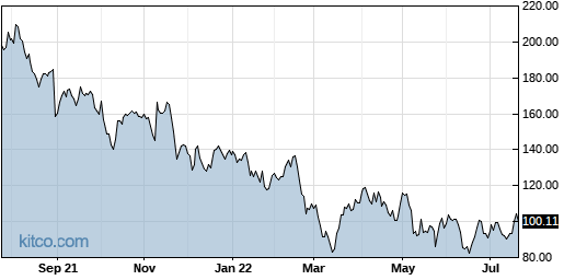 FIVN 1-Year Chart