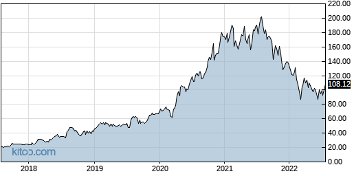 FIVN 5-Year Chart