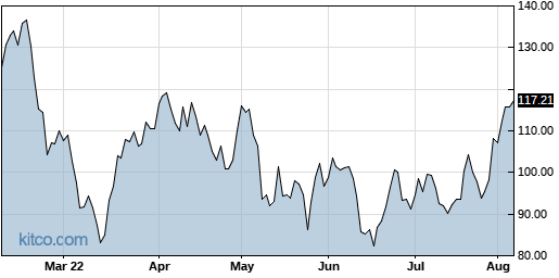 FIVN 6-Month Chart