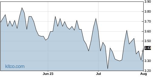 FKWL 3-Month Chart