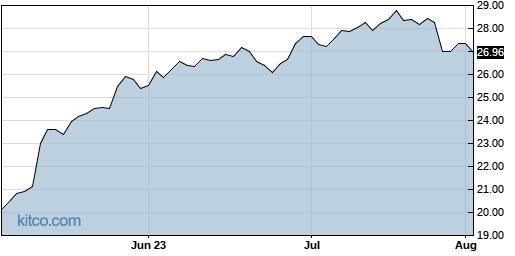 FLEX 3-Month Chart