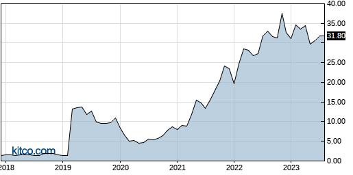 FLNG 10-Year Chart