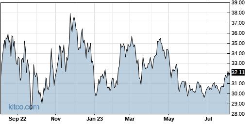 FLNG 1-Year Chart