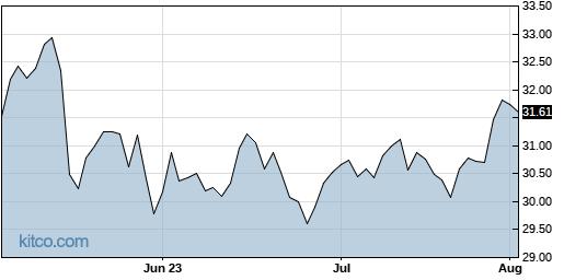 FLNG 3-Month Chart