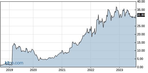 FLNG 5-Year Chart
