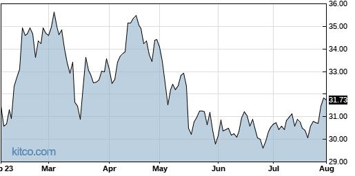 FLNG 6-Month Chart