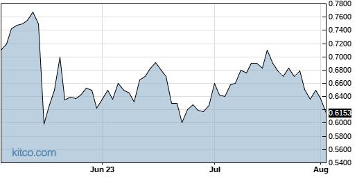 FLNT 3-Month Chart