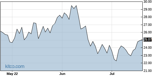 FLR 3-Month Chart