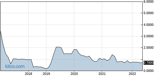 FNAM 10-Year Chart