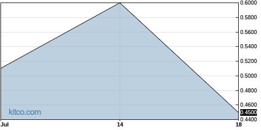 FNAM 1-Month Chart