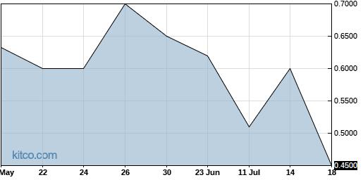 FNAM 3-Month Chart