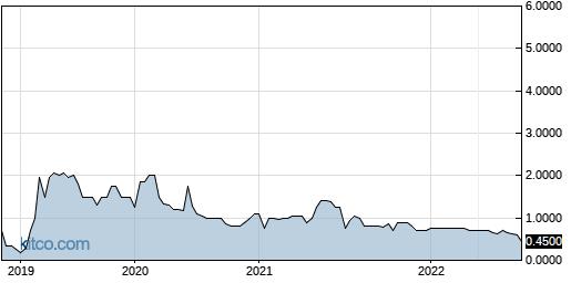 FNAM 5-Year Chart