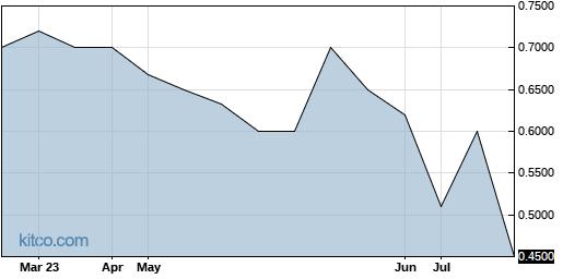 FNAM 6-Month Chart