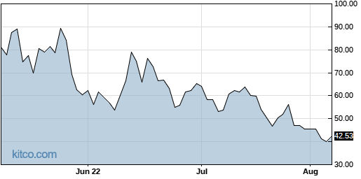 FNGD 3-Month Chart