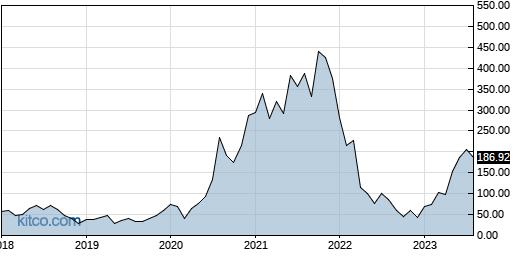 FNGU 10-Year Chart