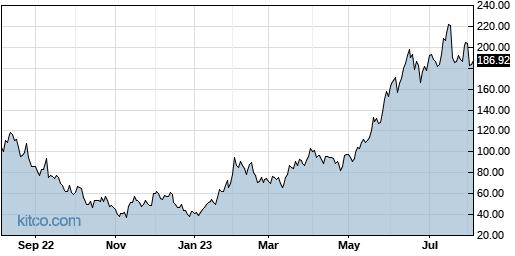 FNGU 1-Year Chart