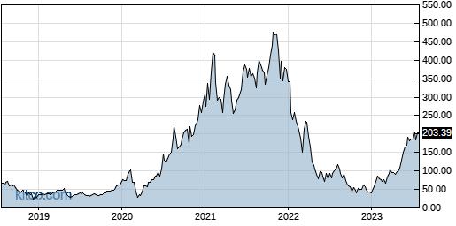 FNGU 5-Year Chart