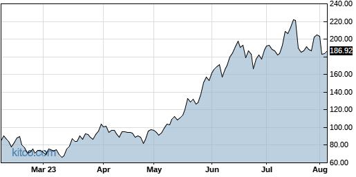FNGU 6-Month Chart