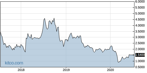 FNJN 5-Year Chart